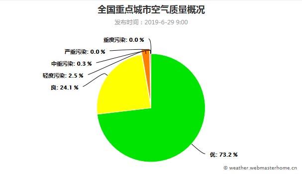 空气质量指数